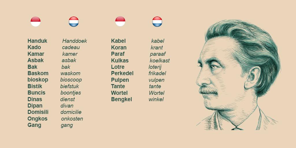 Persamaan kata dalam bahasa Belanda dan Indonesia